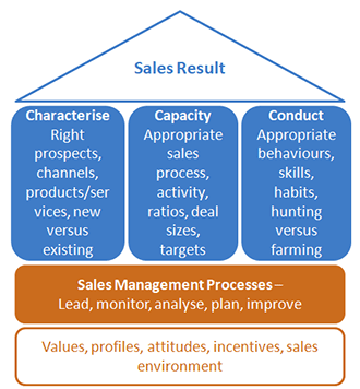 Sales blueprint three c methodology approach our three cs sales methodology malvernweather
